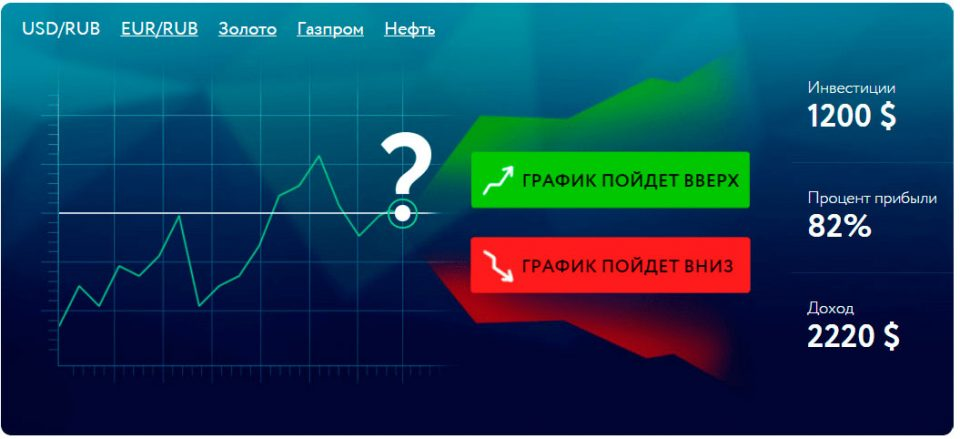 Бинарные опционы ищу 100 вход в сделку ea forex gold trader v2.0